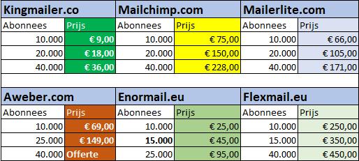 Goedkope e-mailmarketing