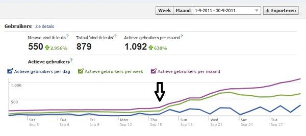Toename Facebook likes
